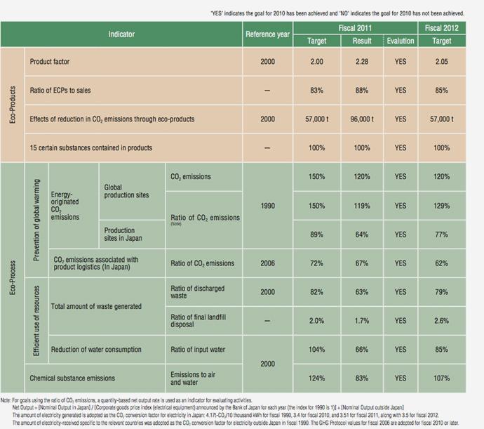 Environmental Action Plan Graph