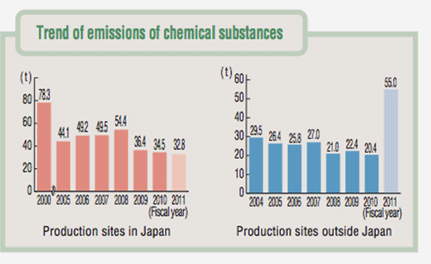 Trend of emissions of chemical substances graph