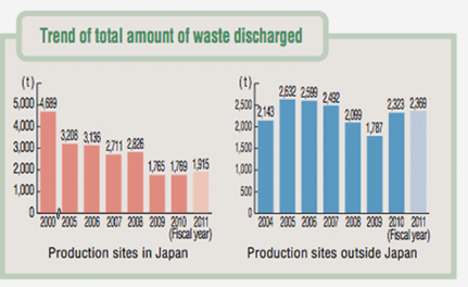 Trend of total amount of waste discharged graph